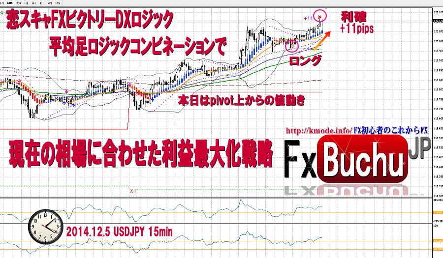 恋スキャFXビクトリーDX完全版の検証トレード最新の鉄板チャートで負けリスク避ける4周年記念特典連動企画